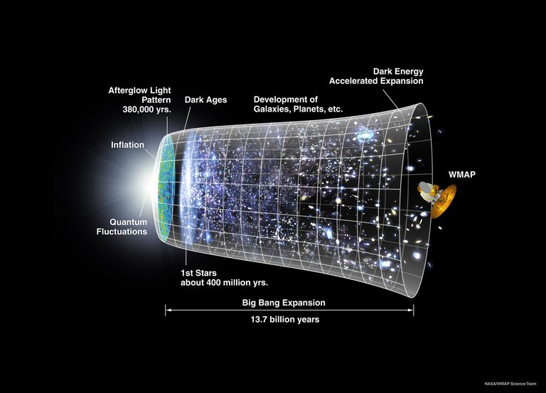 cosmology-nasa