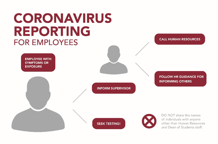 Coronavirus reporting for employees. Employee with symptons or exposure, seek teating and inform supervisor. Supervisor will contact human resources and follow HR guidance for informating others. Do not share the names of individuals with anyone other than HR and Dean of Students staff.