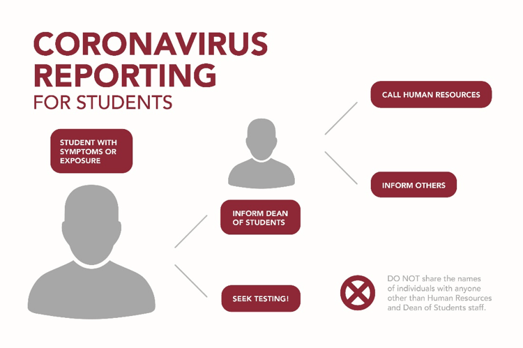 Coronavirus reporting for students. Student with systems or Exposure, seek testing and inform dean of students. Dean will call human resources and inform others as needed. Do not share the names of individuals with anyone other than HR and Dean of Students staff.